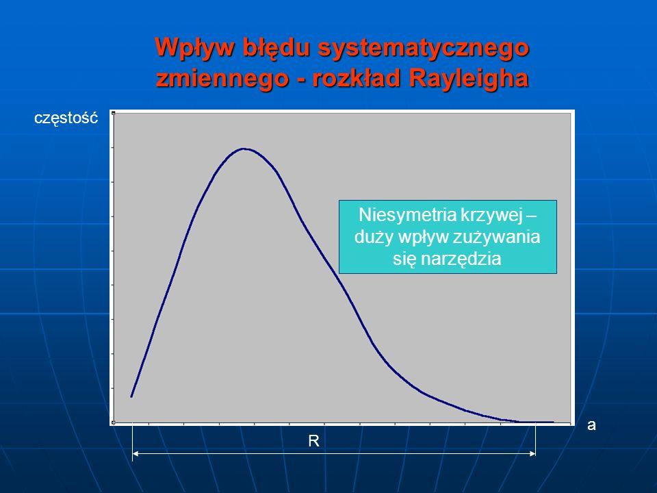 Wpływ błędu systematycznego zmiennego - rozkład Rayleigha