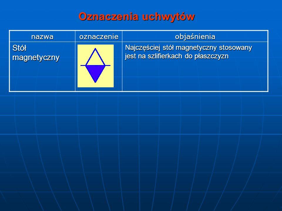 Oznaczenia uchwytów Stół magnetyczny nazwa oznaczenie objaśnienia