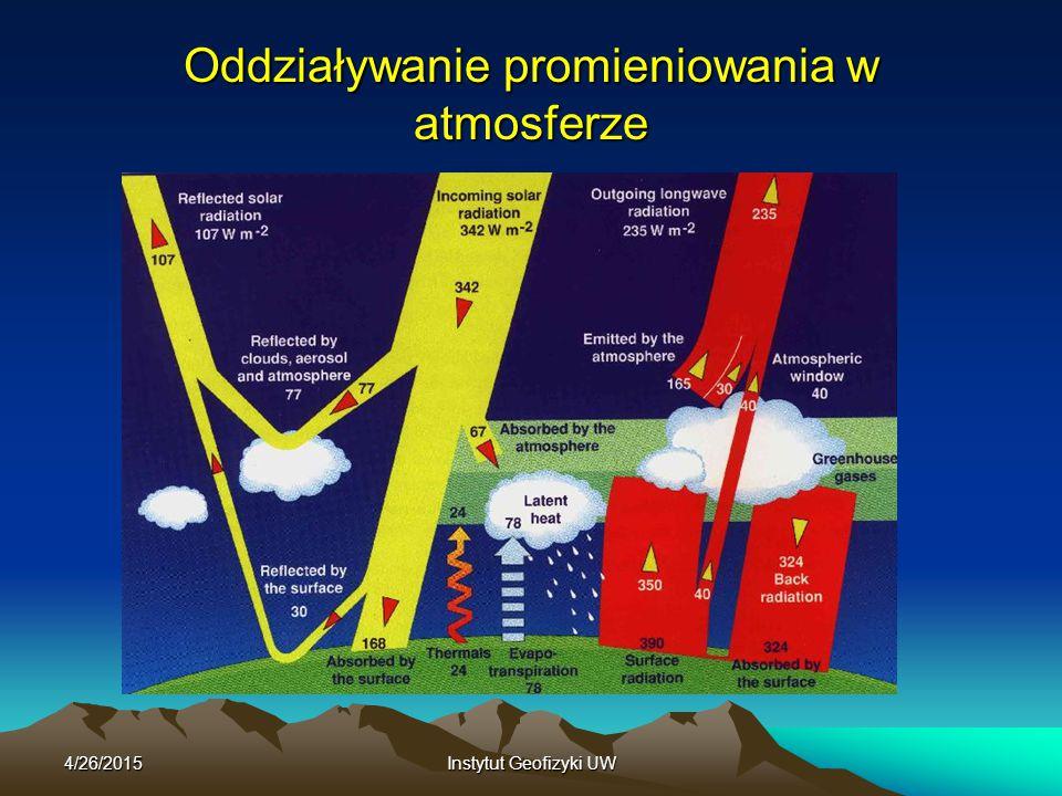 Oddziaływanie promieniowania w atmosferze