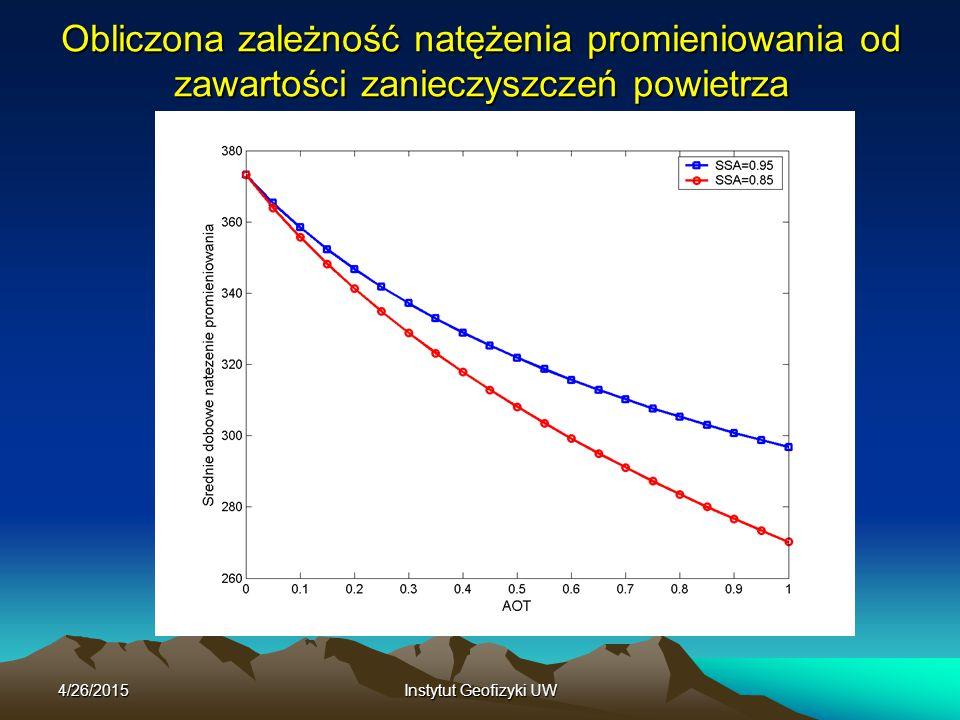 Obliczona zależność natężenia promieniowania od zawartości zanieczyszczeń powietrza