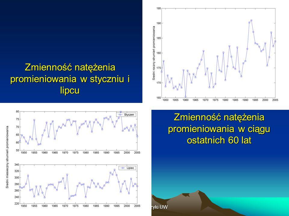 Zmienność natężenia promieniowania w styczniu i lipcu
