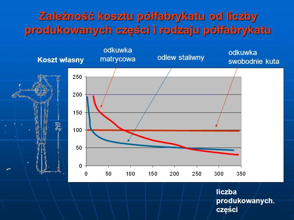 Zależność kosztu półfabrykatu od liczby produkowanych części i rodzaju półfabrykatu