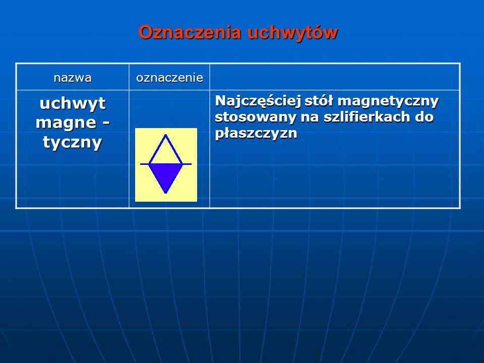 Oznaczenia uchwytów uchwyt magne -tyczny