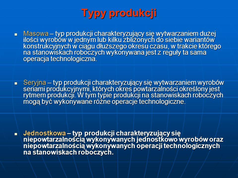 Typy produkcji