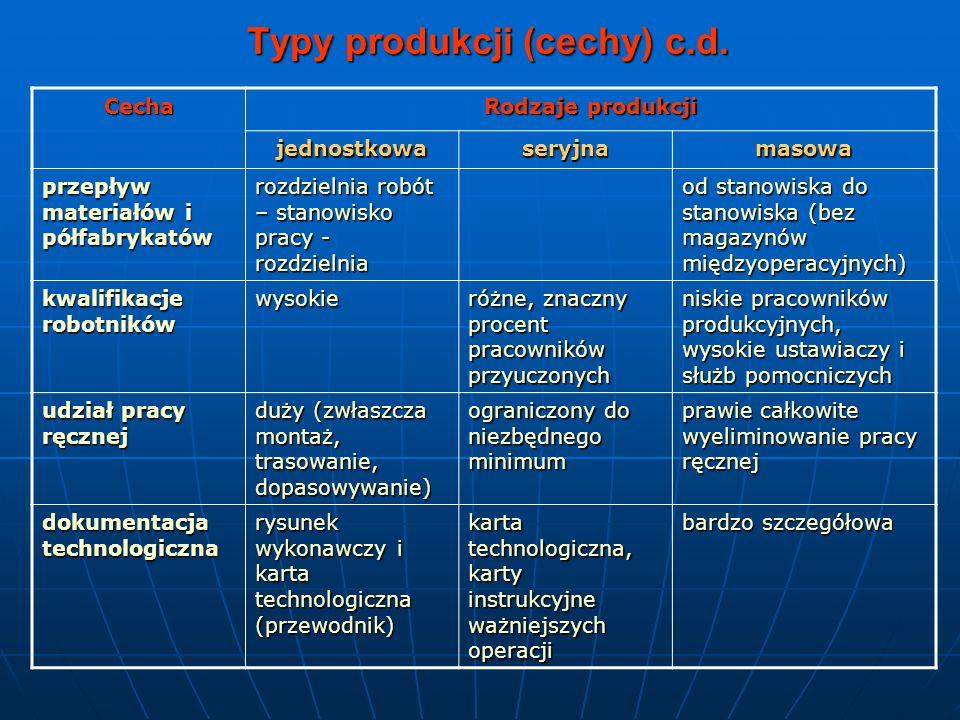 Typy produkcji (cechy) c.d.