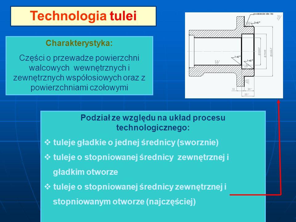 Podział ze względu na układ procesu technologicznego: