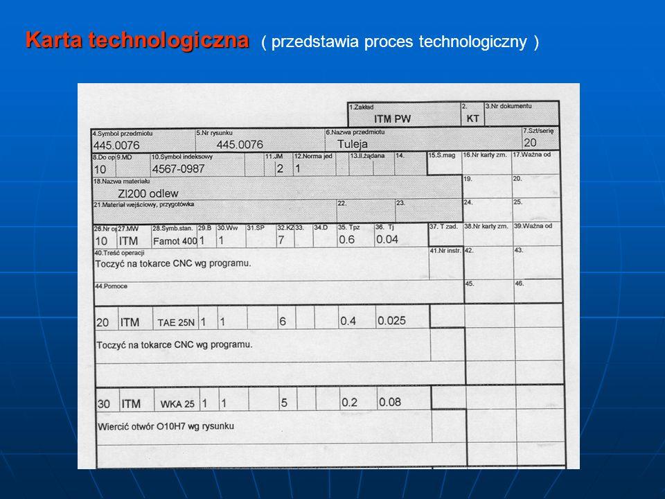 Karta technologiczna ( przedstawia proces technologiczny )