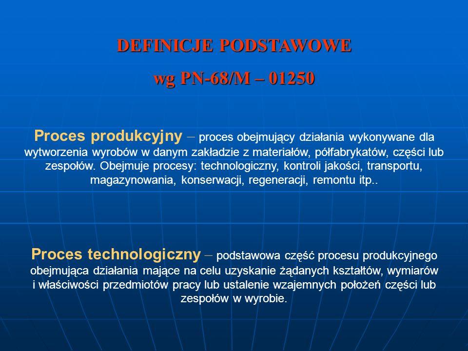 DEFINICJE PODSTAWOWE wg PN-68/M – 01250