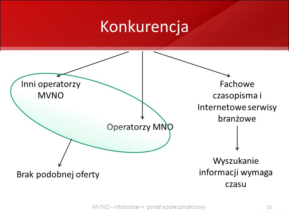 Konkurencja Inni operatorzy MVNO