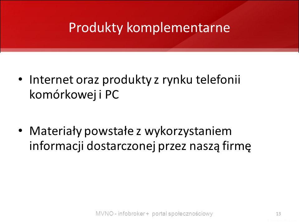 Produkty komplementarne