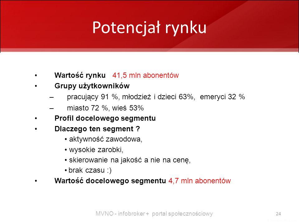 Potencjał rynku Wartość rynku 41,5 mln abonentów Grupy użytkowników