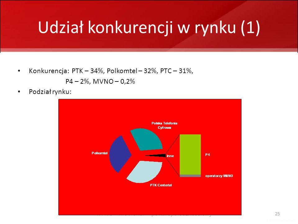 Udział konkurencji w rynku (1)