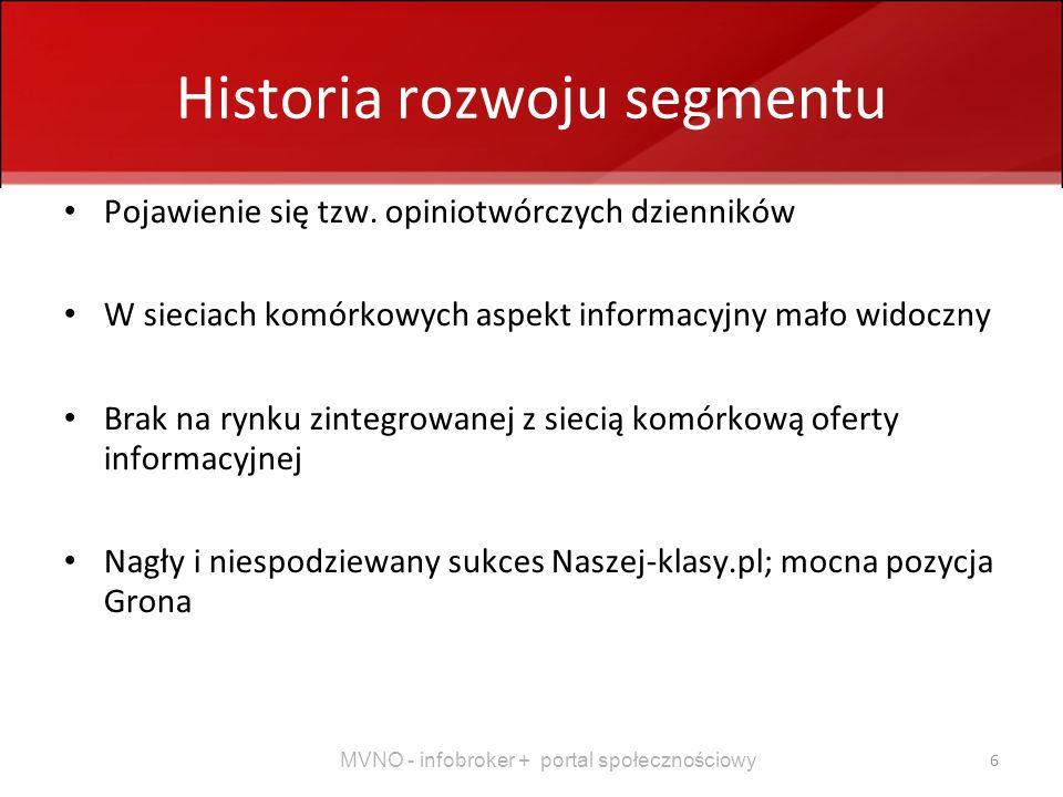 Historia rozwoju segmentu