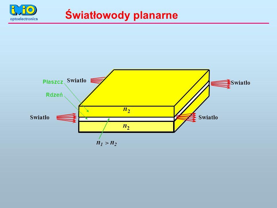 Światłowody planarne n n1 n2 Swiatło > Płaszcz Rdzeń 2