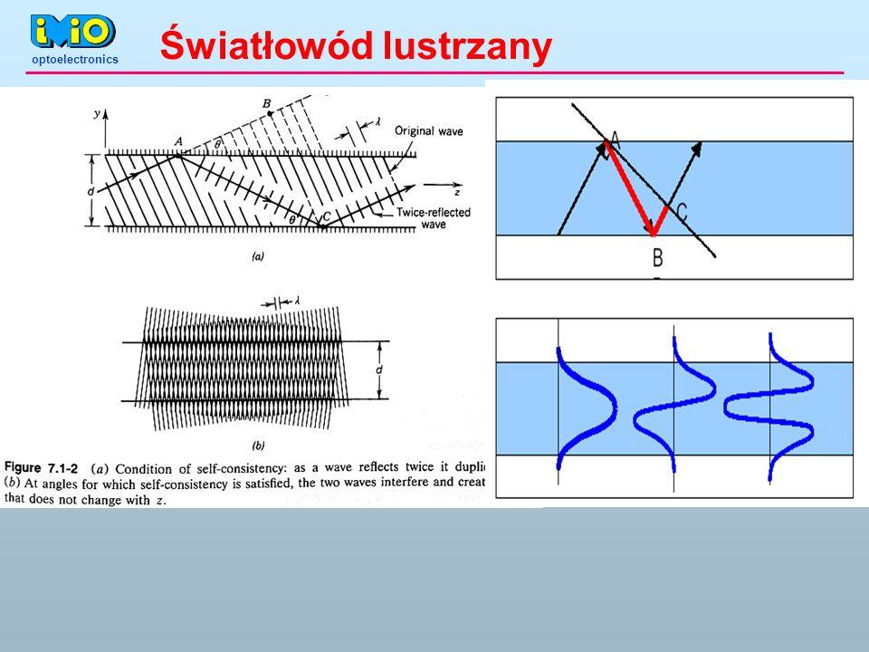 optoelectronics Światłowód lustrzany