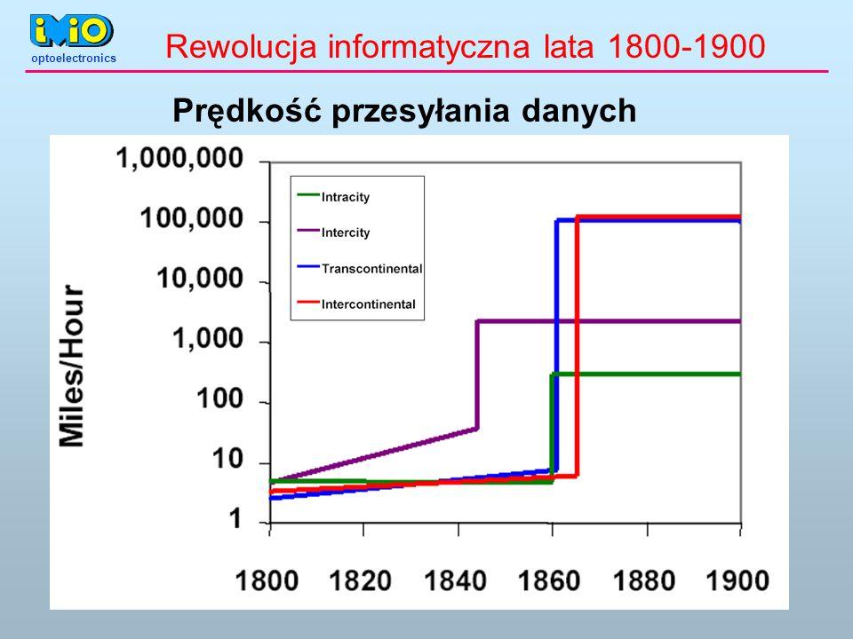 Rewolucja informatyczna lata 1800-1900