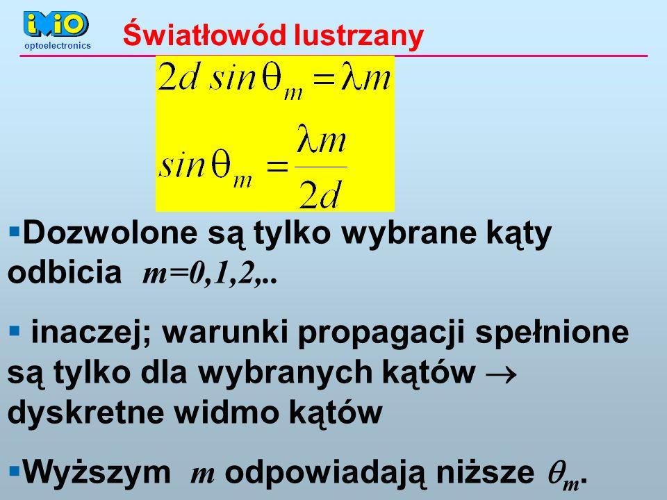 Dozwolone są tylko wybrane kąty odbicia m=0,1,2,..