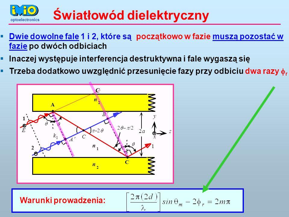 Światłowód dielektryczny