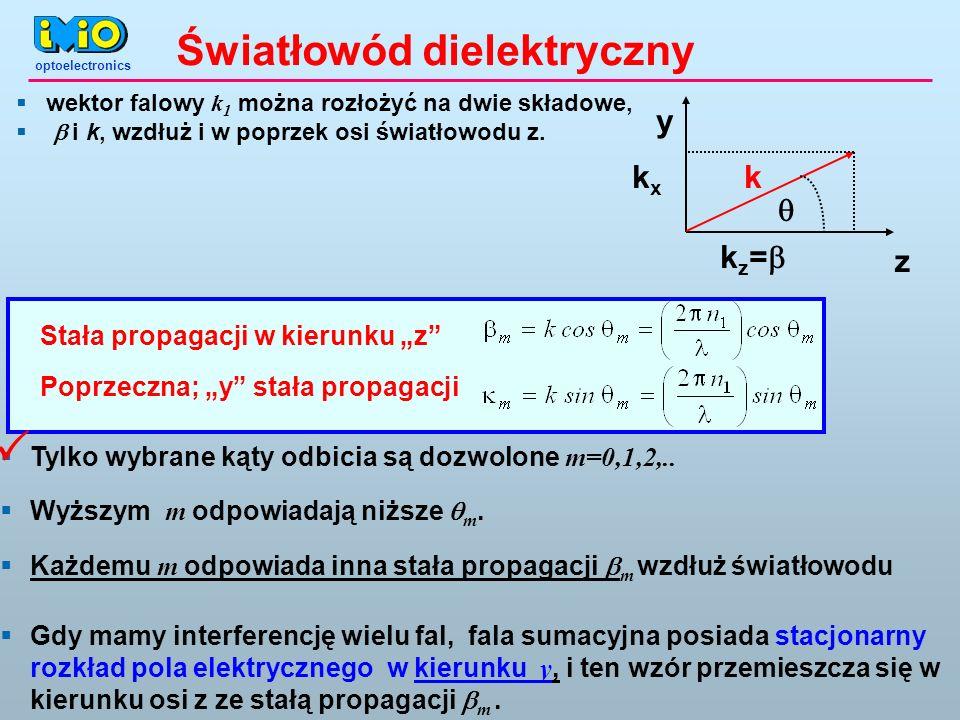  Światłowód dielektryczny y kx k q kz=b z
