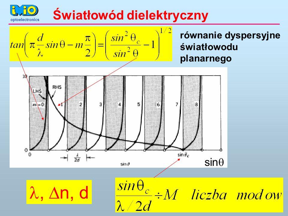 l, Dn, d Światłowód dielektryczny sin równanie dyspersyjne