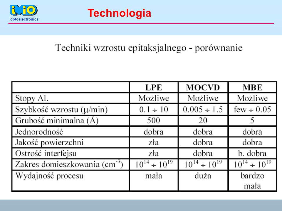 optoelectronics Technologia