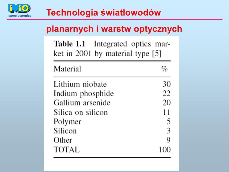 Technologia światłowodów planarnych i warstw optycznych