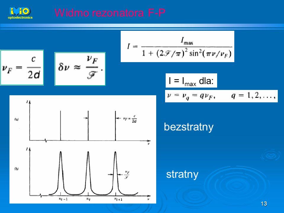 Widmo rezonatora F-P optoelectronics I = Imax dla: bezstratny stratny