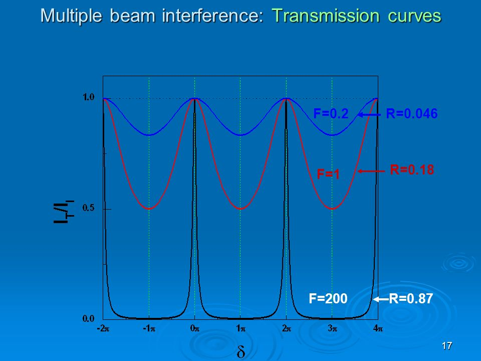 Multiple beam interference: Transmission curves