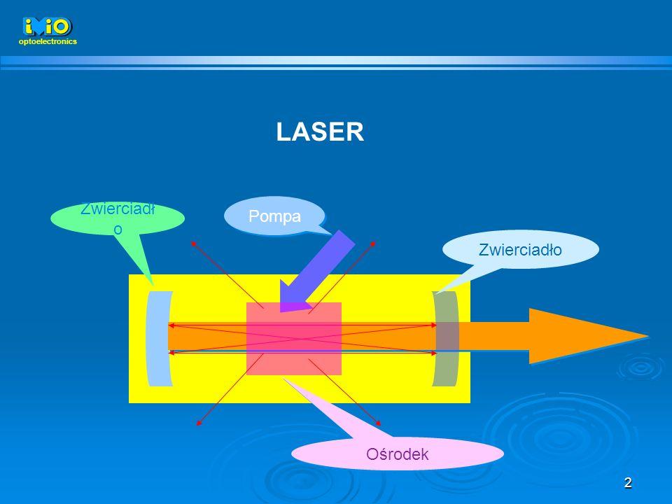 optoelectronics LASER Zwierciadło Ośrodek Pompa