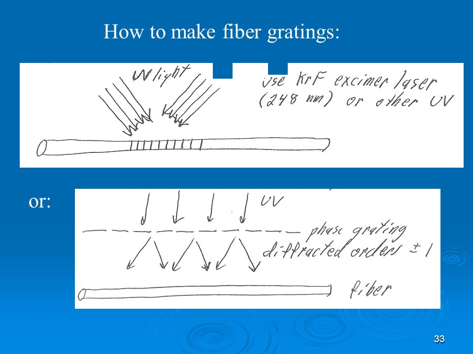 How to make fiber gratings: