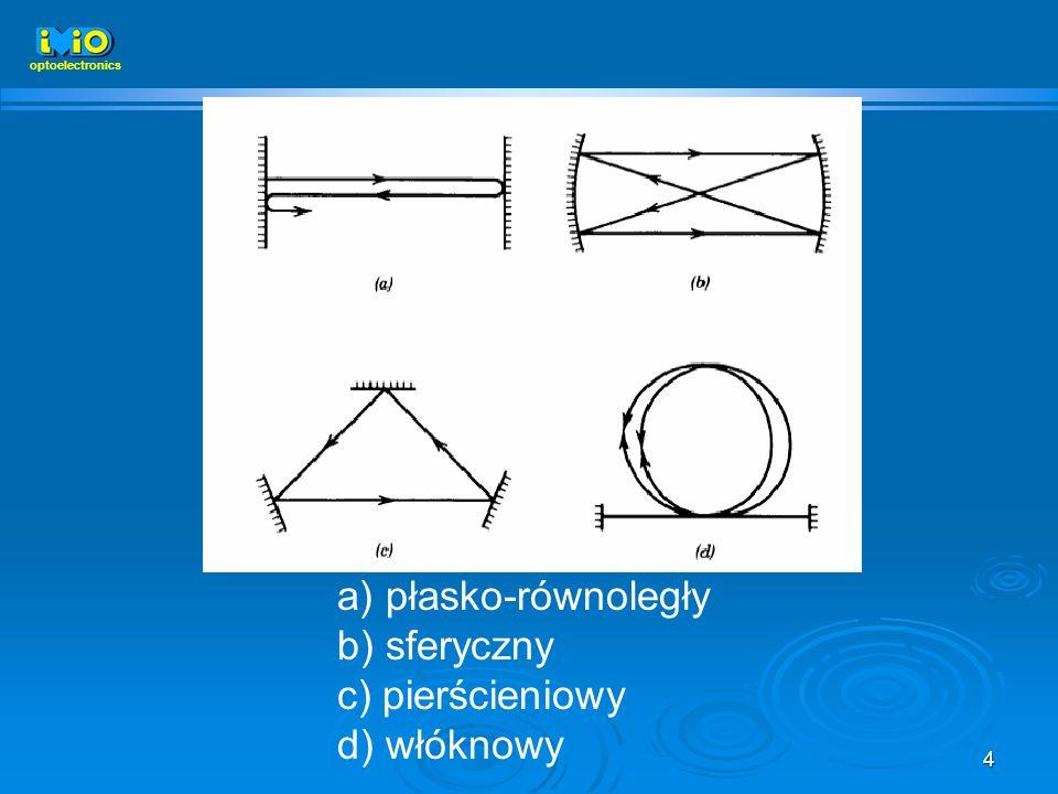 a) płasko-równoległy b) sferyczny c) pierścieniowy d) włóknowy