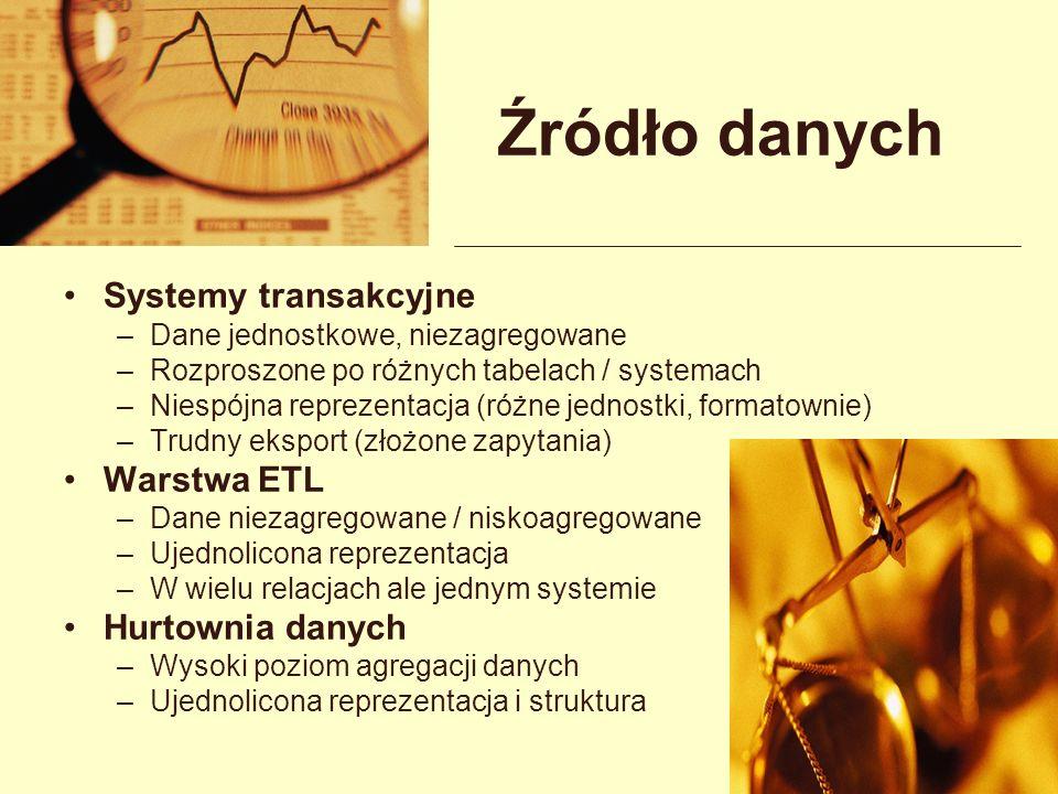 Źródło danych Systemy transakcyjne Warstwa ETL Hurtownia danych