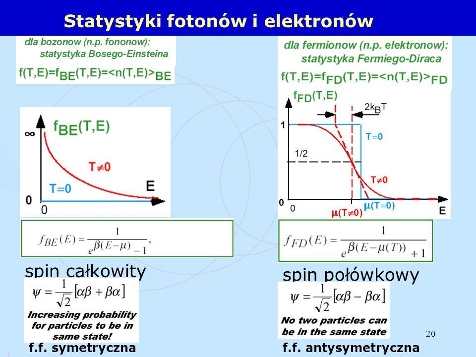 Statystyki fotonów i elektronów