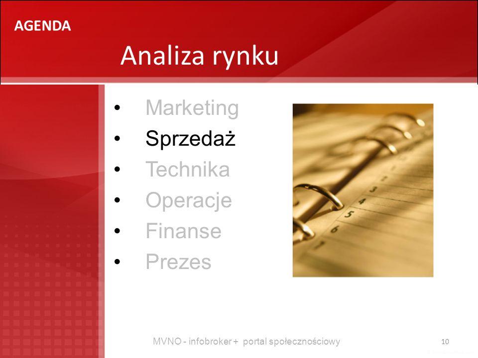 Analiza rynku Marketing Sprzedaż Technika Operacje Finanse Prezes