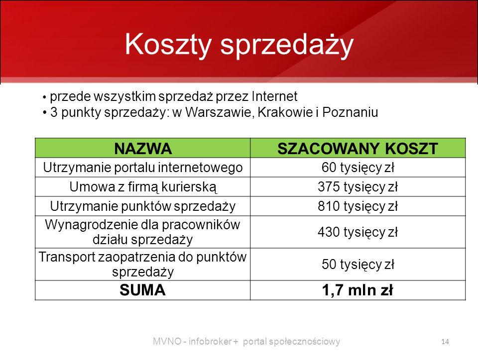 Koszty sprzedaży NAZWA SZACOWANY KOSZT SUMA 1,7 mln zł