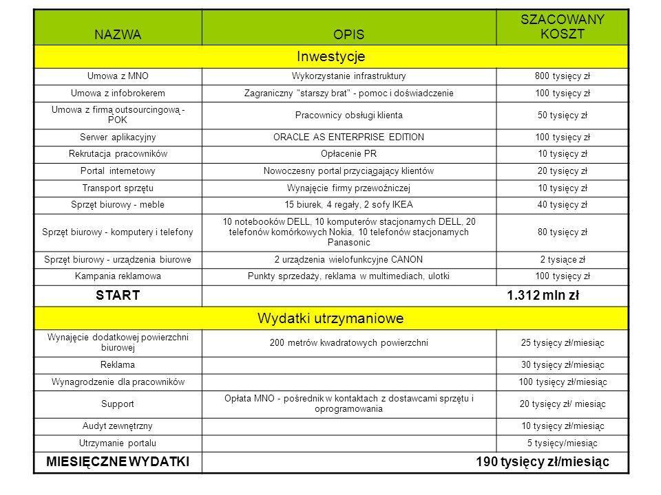 Wydatki -ogólne Inwestycje Wydatki utrzymaniowe NAZWA OPIS