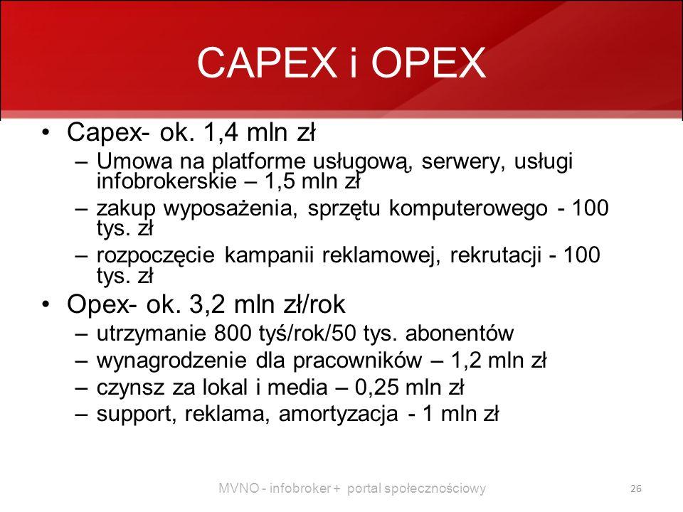 CAPEX i OPEX Capex- ok. 1,4 mln zł Opex- ok. 3,2 mln zł/rok
