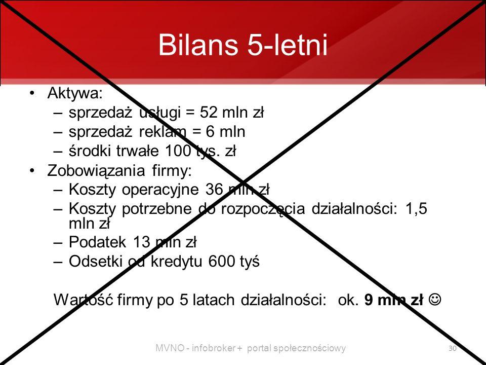 Bilans 5-letni Aktywa: sprzedaż usługi = 52 mln zł