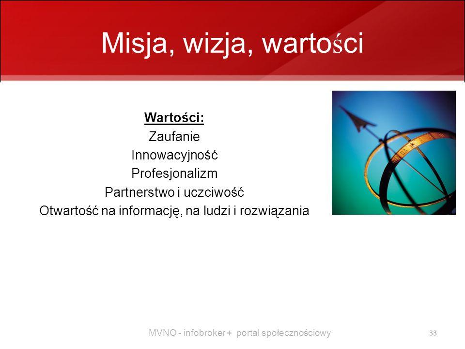 Misja, wizja, wartości Wartości: Zaufanie Innowacyjność Profesjonalizm