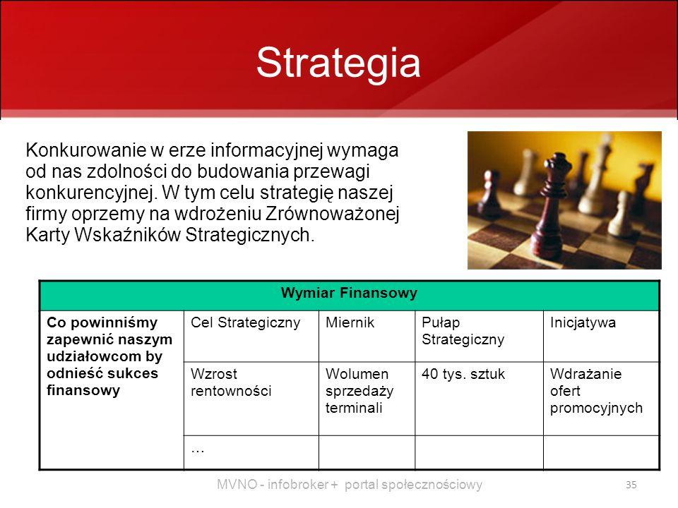 Strategia Konkurowanie w erze informacyjnej wymaga