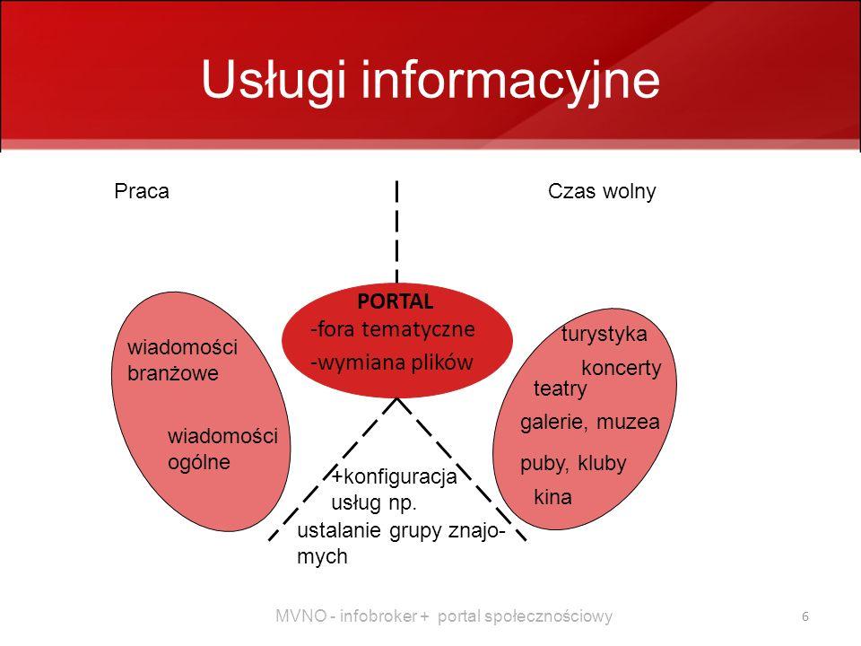 Usługi informacyjne PORTAL -fora tematyczne -wymiana plików Praca