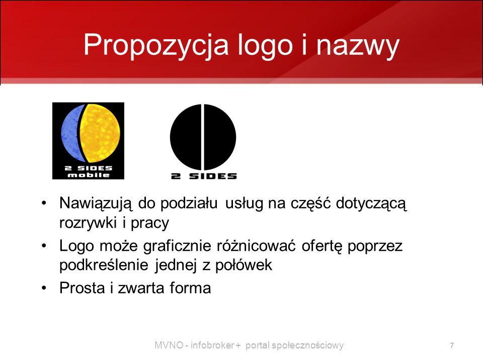 Propozycja logo i nazwy