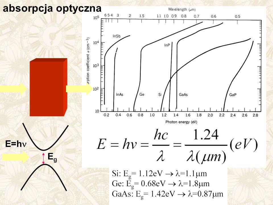 absorpcja optyczna E=hn Eg