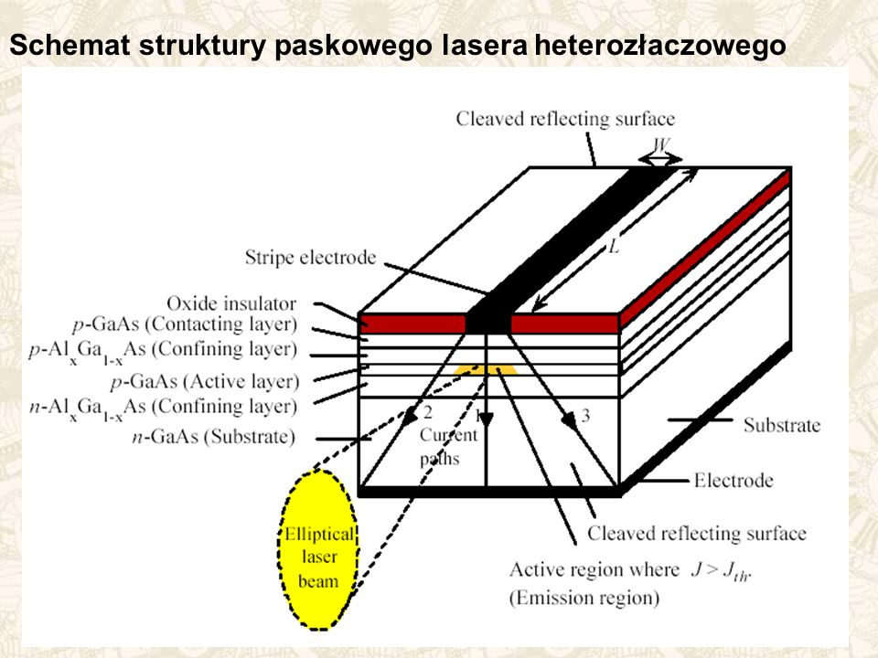 Schemat struktury paskowego lasera heterozłaczowego