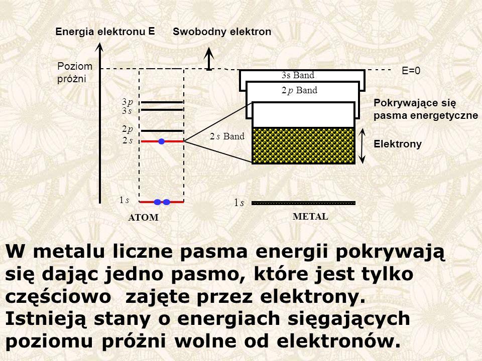 2 s. Band. Pokrywające się. pasma energetyczne. Elektrony. p. 3. 1. METAL. ATOM. E=0. Swobodny elektron.