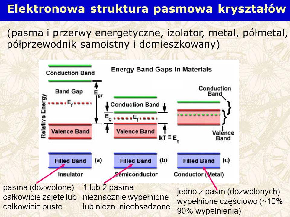 Elektronowa struktura pasmowa kryształów