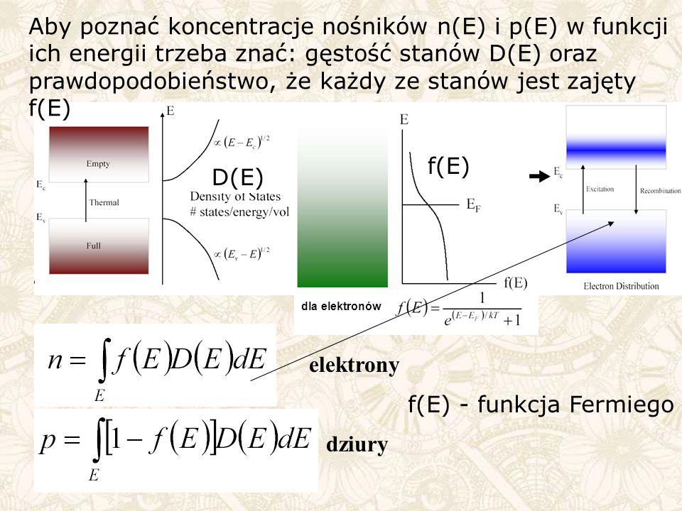f(E) - funkcja Fermiego