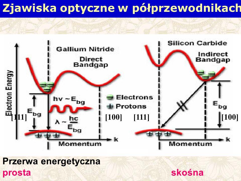 Zjawiska optyczne w półprzewodnikach