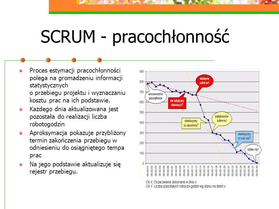 SCRUM - pracochłonność
