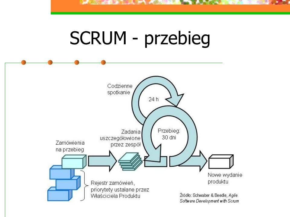 SCRUM - przebieg